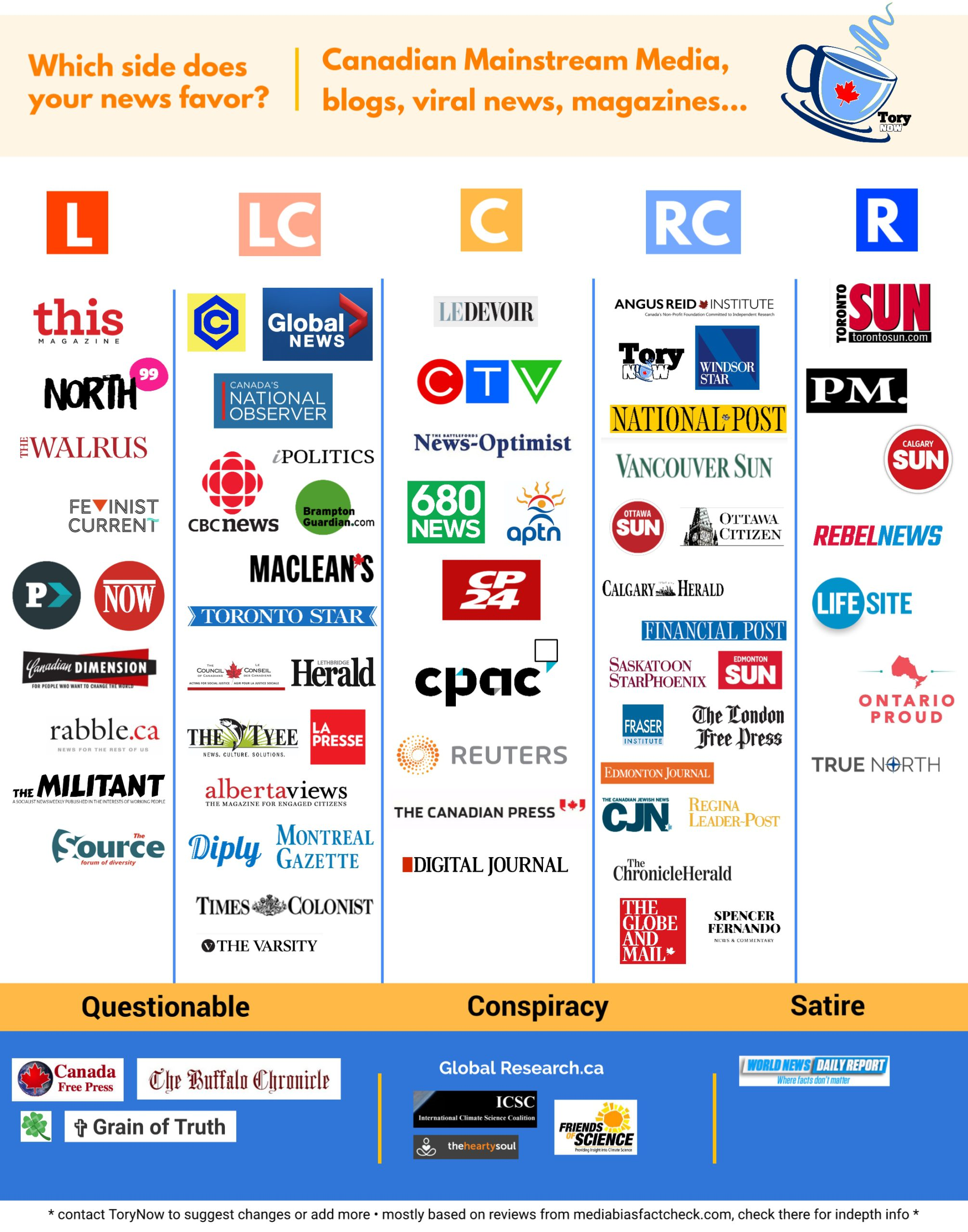 Canadian Media Bias Infographic
